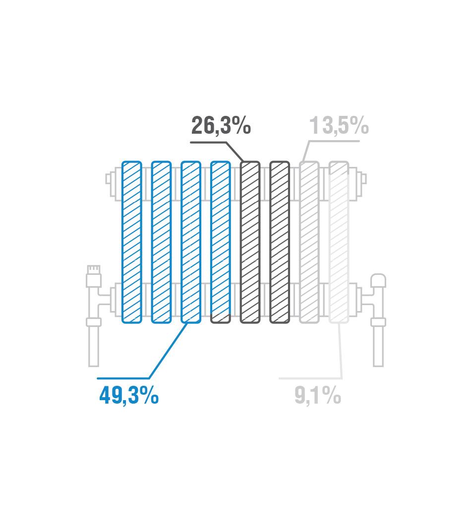 Infografik Gazprom